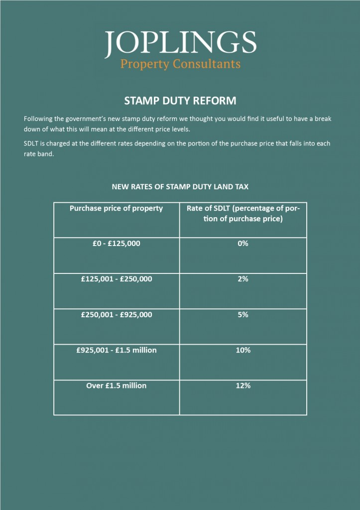 STAMP DUTY REFORM